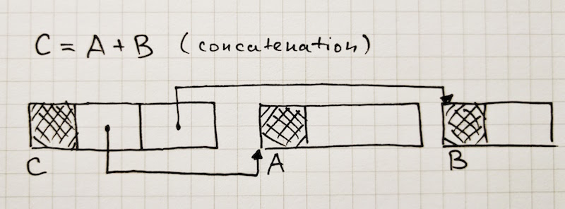Cons String