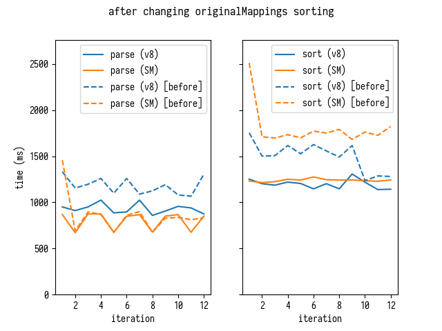Parse and Sort times
